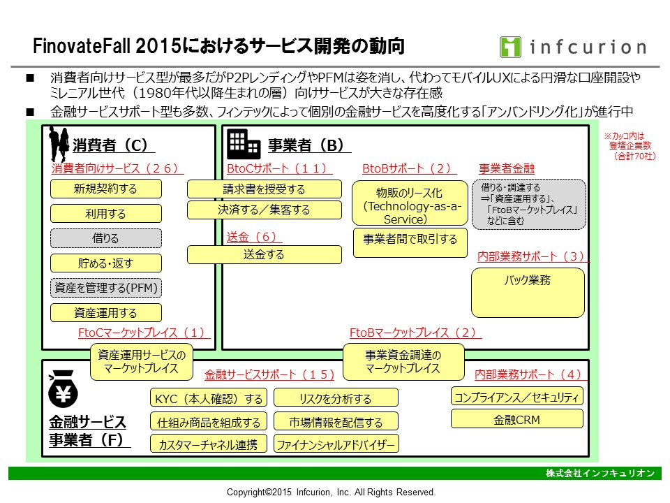 FinovateFall-2