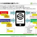 米国モバイル決済市場の主要プレイヤーとトークナイゼーション