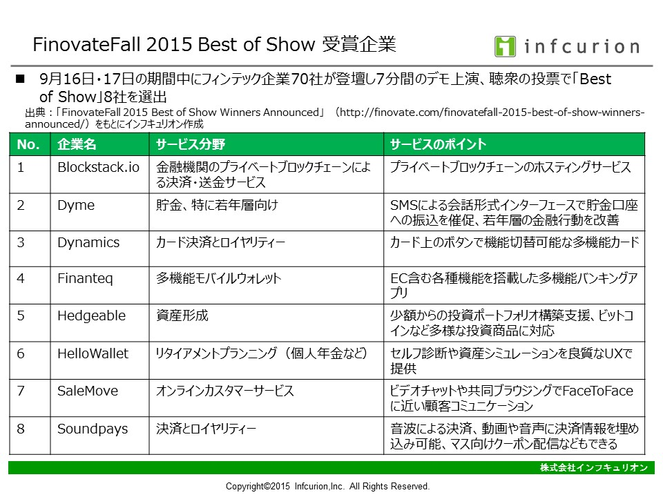 FinovateFall 2015 受賞企業