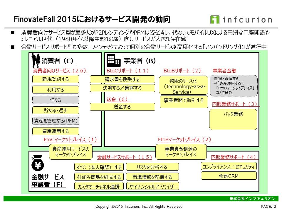 FinovateFall2015-2 サービス開発の全体マップ