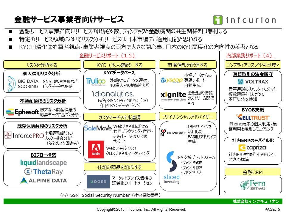 FinovateFall2015-6 金融サービス事業者向けサービス