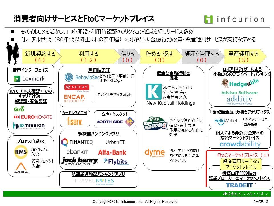 FinovateFall2015-3 消費者向けサービスとFtoCマーケットプレイス