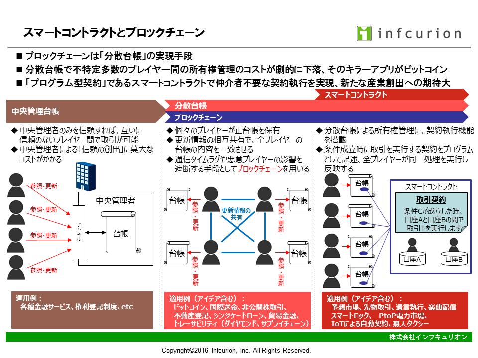 スマートコントラクトとブロックチェーン