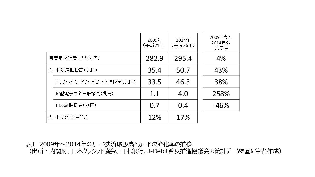 2009年~2014年のカード決済取扱高とカード決済化率の推移(出所:内閣府、日本クレジット協会、日本銀行、J-Debit推進協議会の統計データを基にインフキュリオン作成)