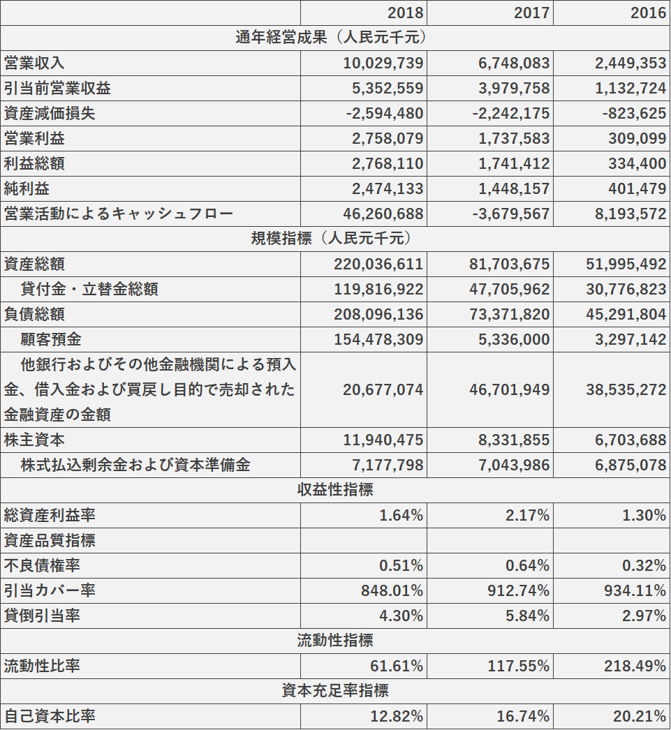 WeBankの2016年-2018年の財務データ
