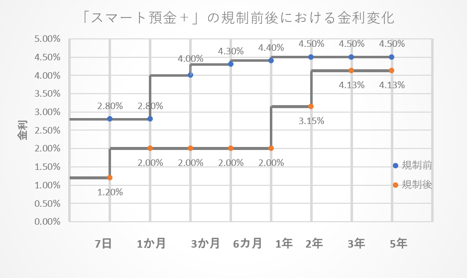「スマート預金+」の規制前後における金利変化