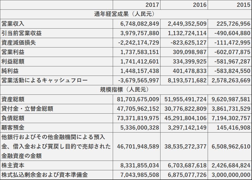 WeBankの2015年-2017年の財務データ